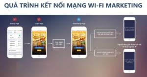 giải pháp quảng cáo trên wifi