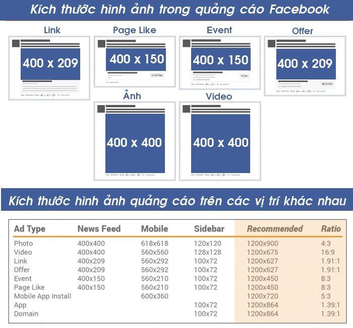 Các kích thước của hình ảnh chuẩn facebook