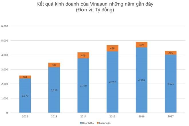 Năm 2017, hãng taxi lớn nhất TP.HCM cắt giảm lợi nhuận đến 35,5% so với năm 2016.