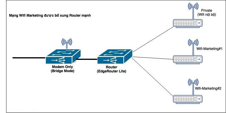 modem wifi marketing
