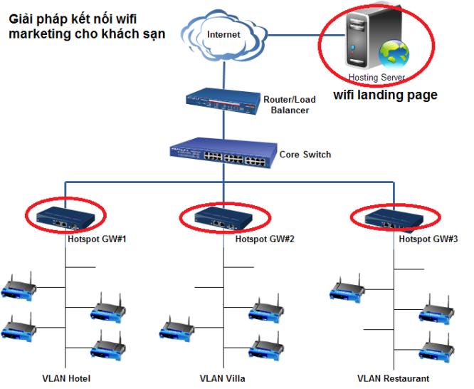 Mô hình lắp đặt wifi marketing trong khách sạn